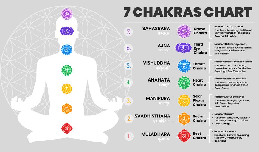 7 chakras chart